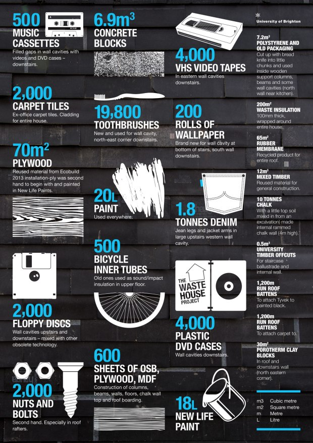 waste-house-infographic2