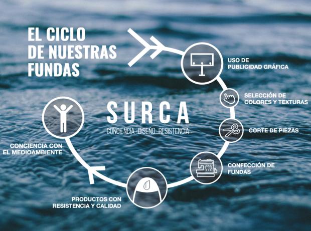 surca-ciclo-png